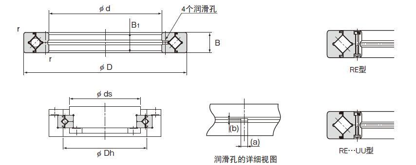 RE系列交叉滚子轴承