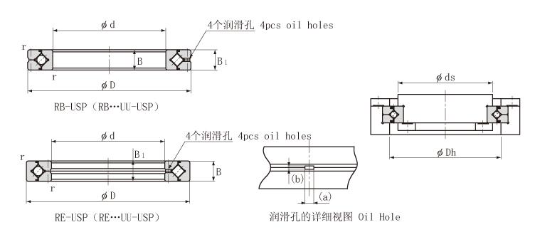 RB系列交叉滚子轴承